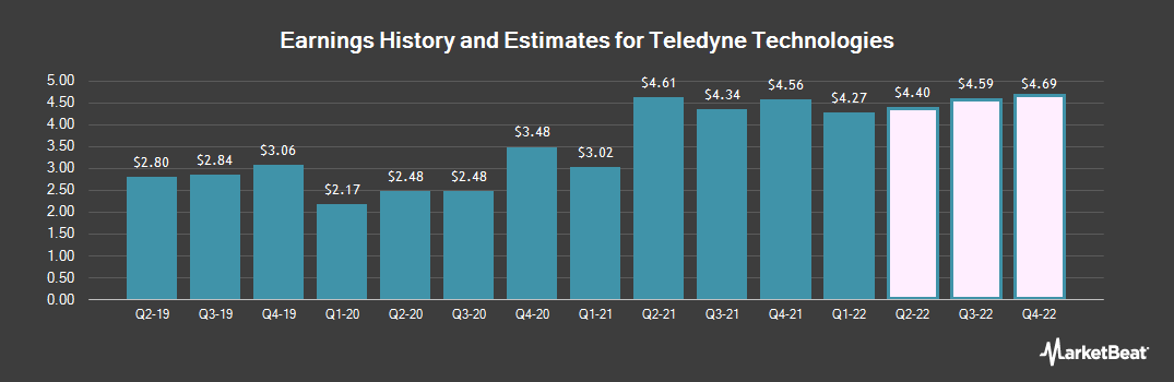 Earnings by Quarter for Teledyne Technologies (NYSE:TDY)