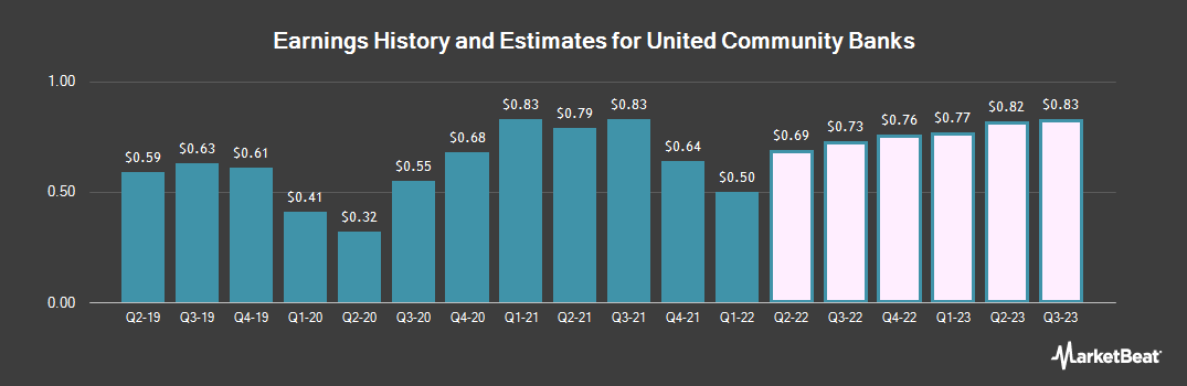 Earnings by Quarter for United Community Banks (NASDAQ:UCBI)