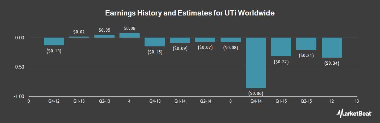 Earnings by Quarter for UTi Worldwide (NASDAQ:UTIW)