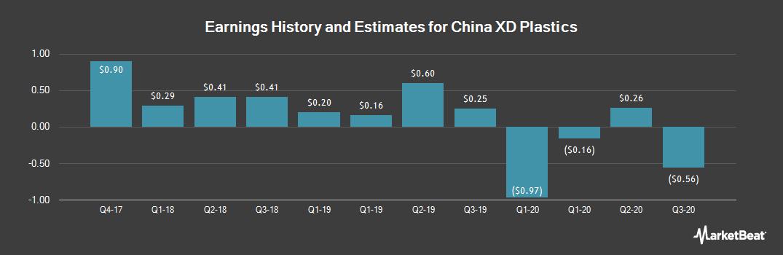 Earnings by Quarter for China XD Plastics (NASDAQ:CXDC)