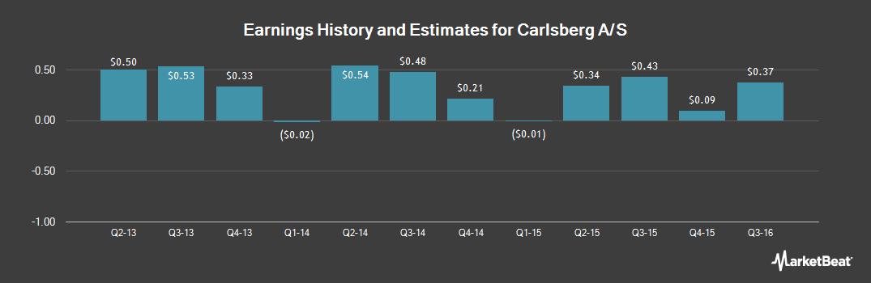 Earnings by Quarter for Carlsberg AS (OTCMKTS:CABGY)