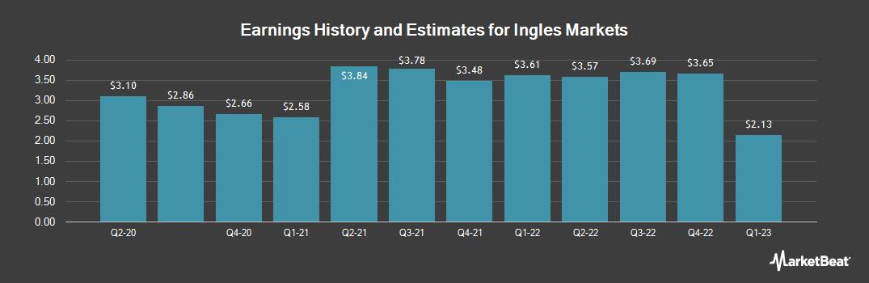 Earnings by Quarter for Ingles Markets (NASDAQ:IMKTA)