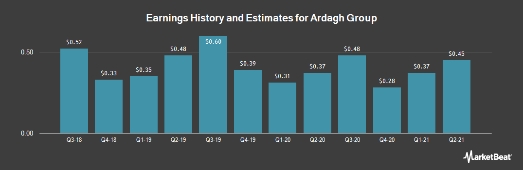 Earnings by Quarter for Ardagh Group (NYSE:ARD)