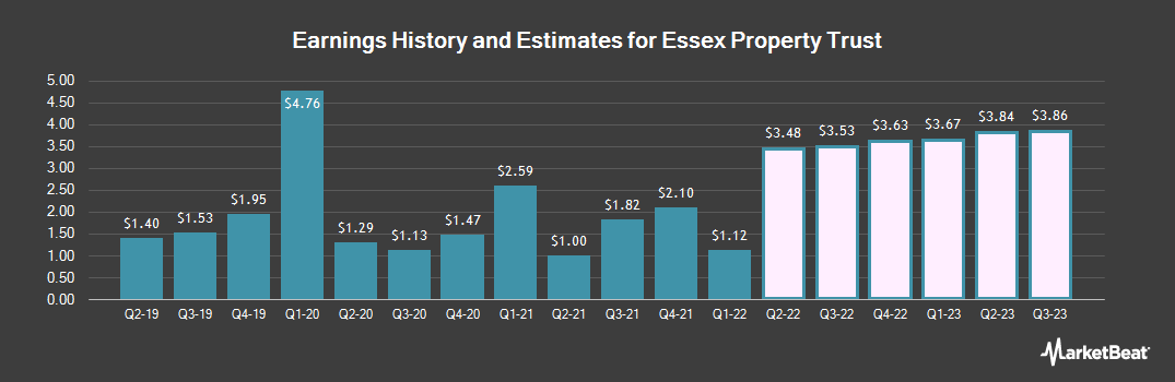 Earnings by Quarter for Essex Property Trust (NYSE:ESS)