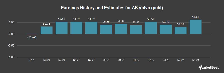 Earnings by Quarter for Volvo (OTCMKTS:VLVLY)