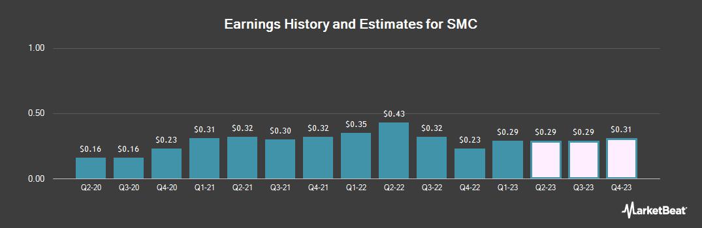 Earnings by Quarter for SMC (OTCMKTS:SMCAY)