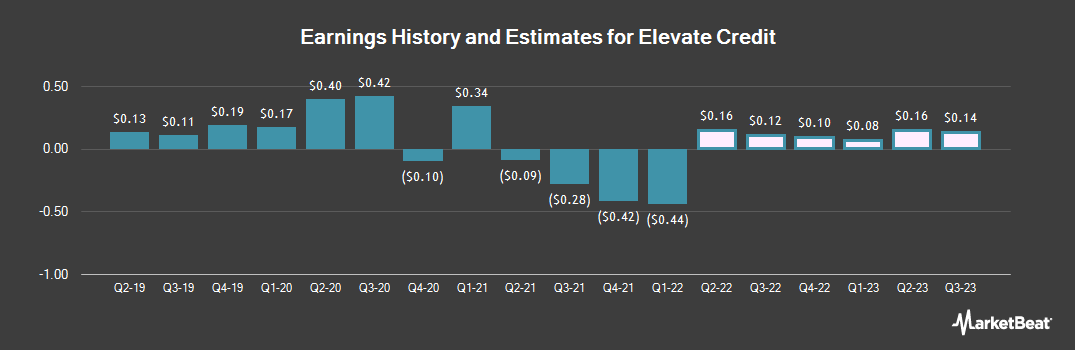 Earnings by Quarter for Elevate Credit (NYSE:ELVT)