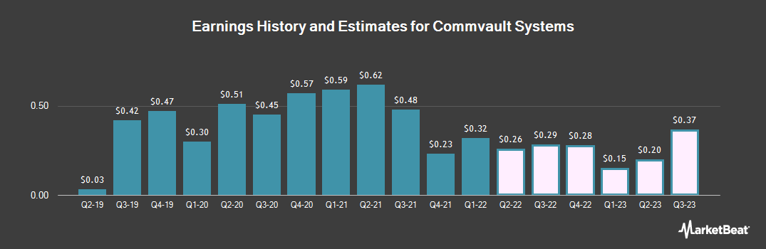 Earnings by Quarter for Commvault (NASDAQ:CVLT)