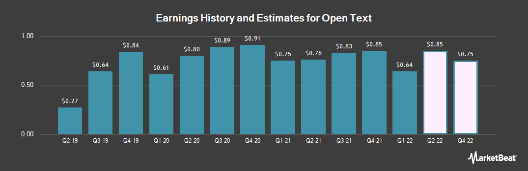 Earnings by Quarter for Open Text (NASDAQ:OTEX)