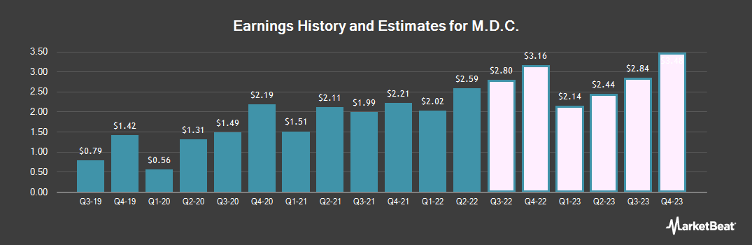 Earnings by Quarter for M.D.C. (NYSE:MDC)
