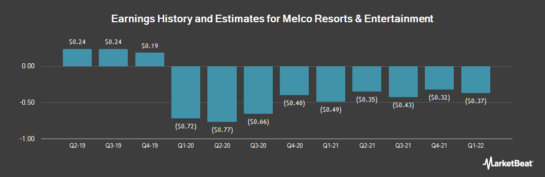 Earnings by Quarter for Melco Resorts & Entertainment (NASDAQ:MLCO)