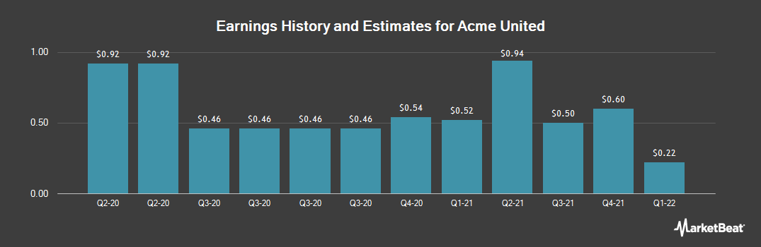 Earnings by Quarter for Acme United (NYSEAMERICAN:ACU)
