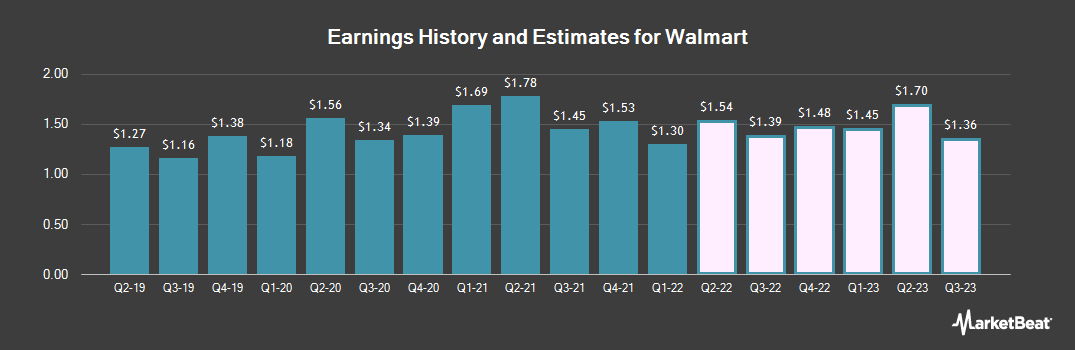 Earnings by Quarter for Walmart (NYSE:WMT)