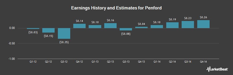 Earnings by Quarter for Penford (NASDAQ:PENX)