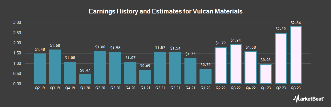Earnings by Quarter for Vulcan Materials (NYSE:VMC)