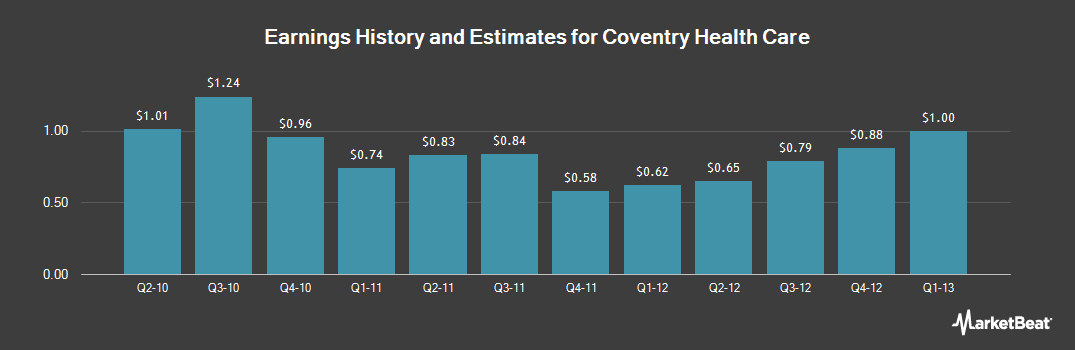 Earnings by Quarter for Coventry Health Care (NYSE:CVH)