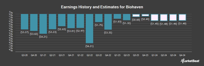 Earnings by Quarter for Biohaven Pharmaceutical (NYSE:BHVN)