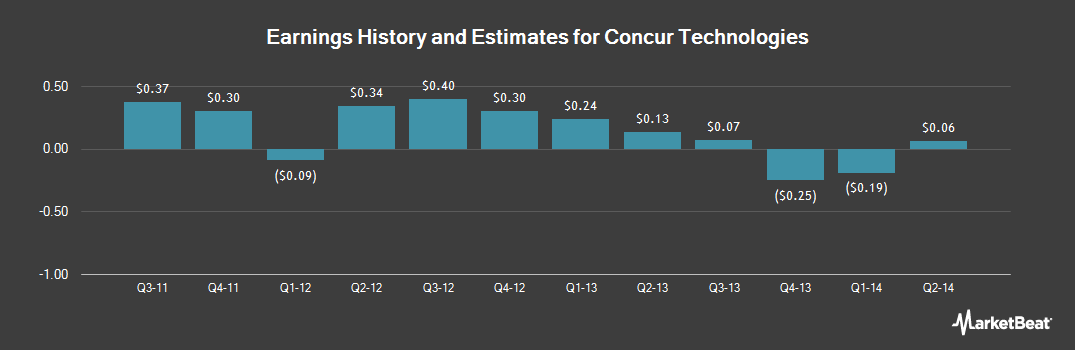 Earnings by Quarter for Concur Technologies (NASDAQ:CNQR)