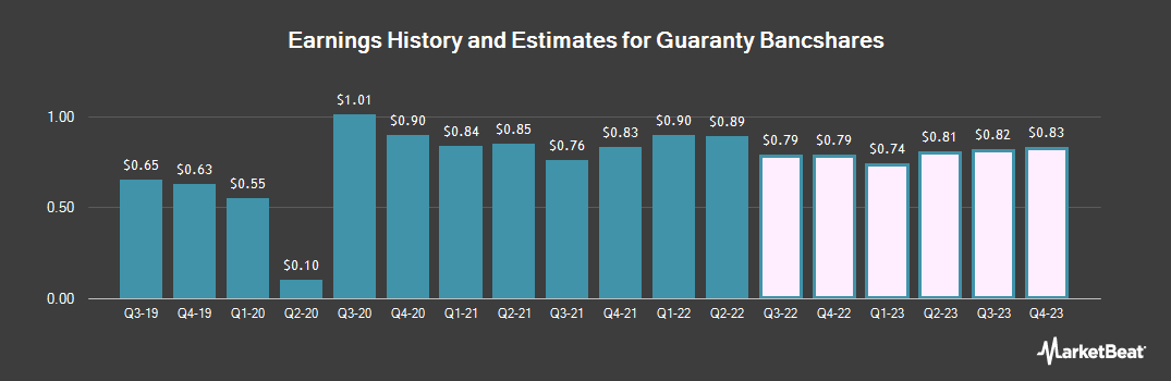 Earnings by Quarter for Guaranty Bancshares (NASDAQ:GNTY)