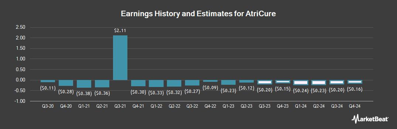 Earnings by Quarter for AtriCure (NASDAQ:ATRC)