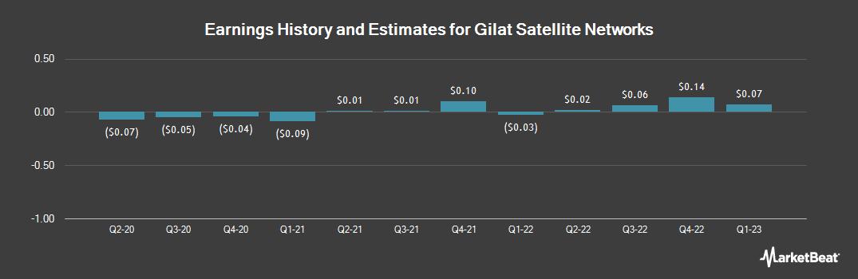 Earnings by Quarter for Gilat Satellite Networks (NASDAQ:GILT)