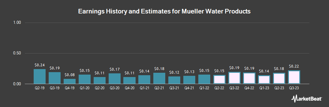 Earnings by Quarter for Mueller Water Products (NYSE:MWA)