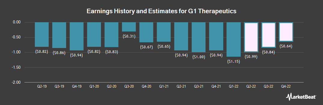 Earnings by Quarter for G1 Therapeutics (NASDAQ:GTHX)