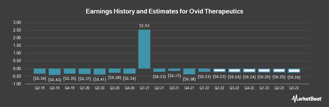 Earnings by Quarter for Ovid Therapeutics (NASDAQ:OVID)