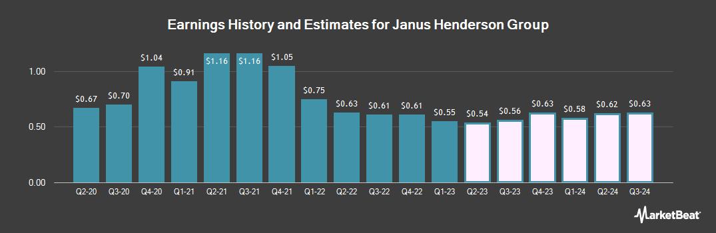 Earnings by Quarter for Janus Henderson Group (NYSE:JHG)