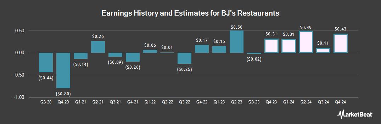 Earnings by Quarter for BJ`s Restaurants (NASDAQ:BJRI)