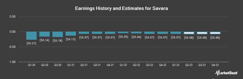 Earnings by Quarter for Savara (NASDAQ:SVRA)