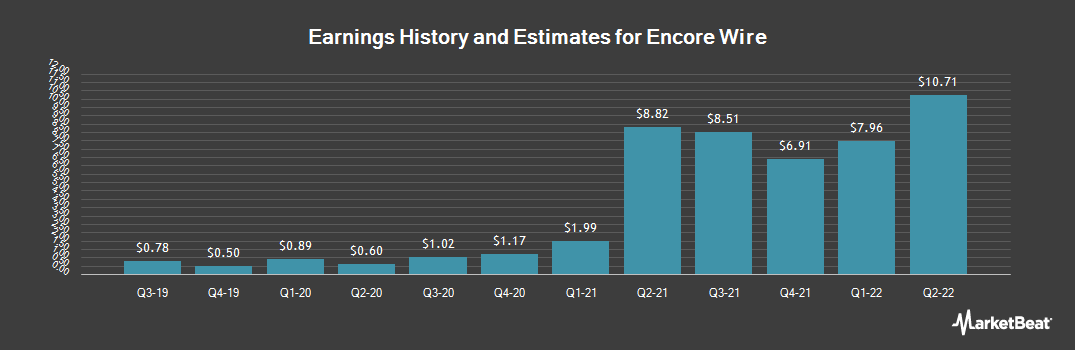 Earnings by Quarter for Encore Wire (NASDAQ:WIRE)