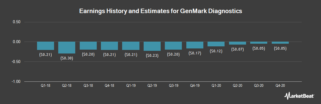 Earnings by Quarter for GenMark Diagnostics (NASDAQ:GNMK)