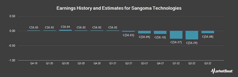 Earnings by Quarter for Sangoma Technologies (CVE:STC)