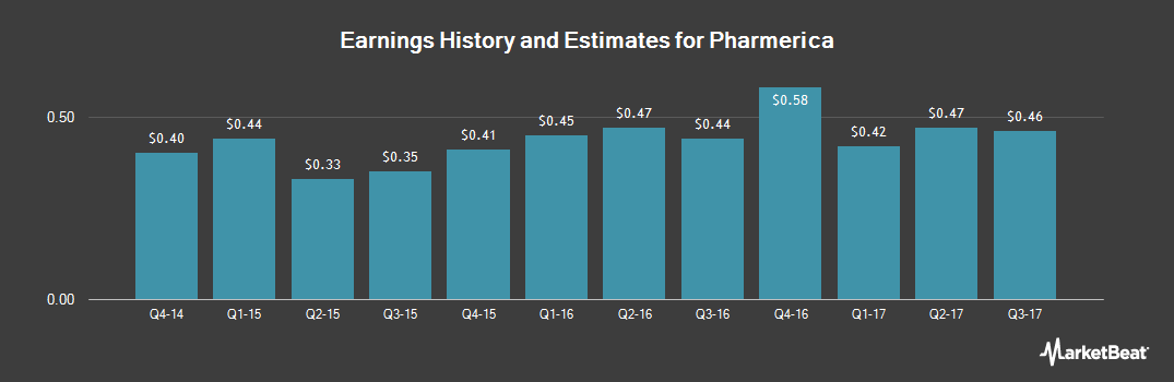 Earnings by Quarter for PharMerica (NYSE:PMC)