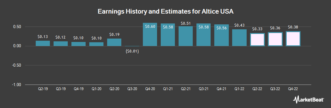 Earnings by Quarter for Altice USA (NYSE:ATUS)