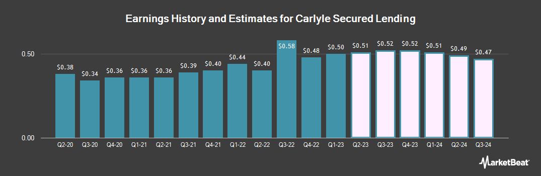 Earnings by Quarter for TCG BDC (NASDAQ:CGBD)