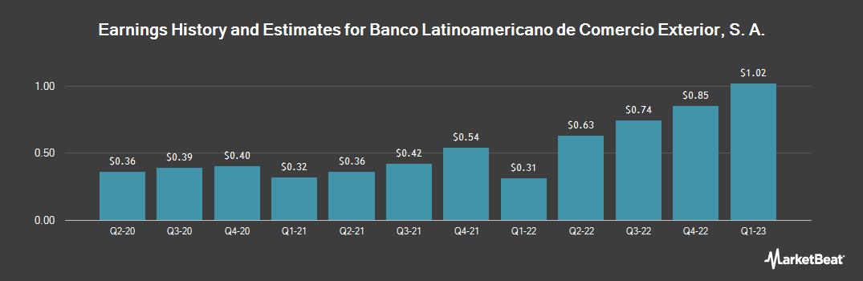 Earnings by Quarter for Banco Latinoamericano de Comercio Exterior (NYSE:BLX)