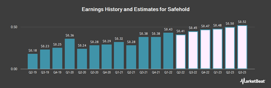 Earnings by Quarter for Safety (NYSE:SAFE)