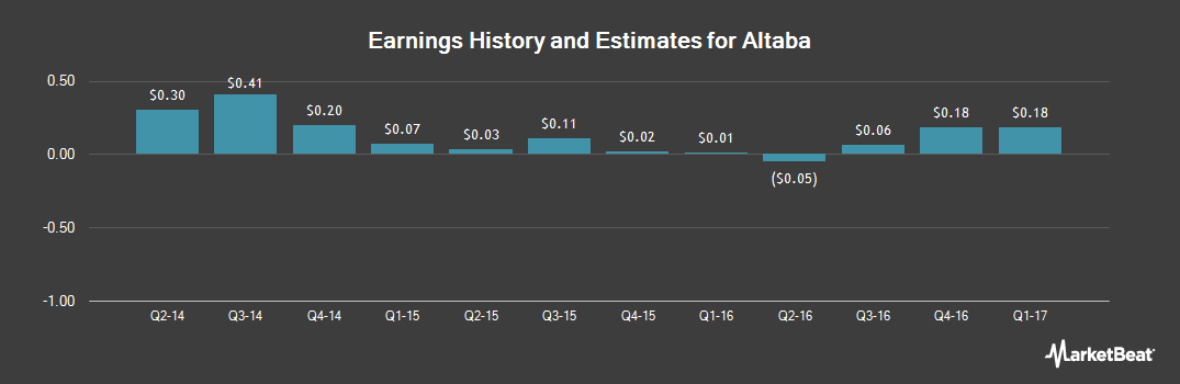 Earnings by Quarter for Altaba (NASDAQ:AABA)