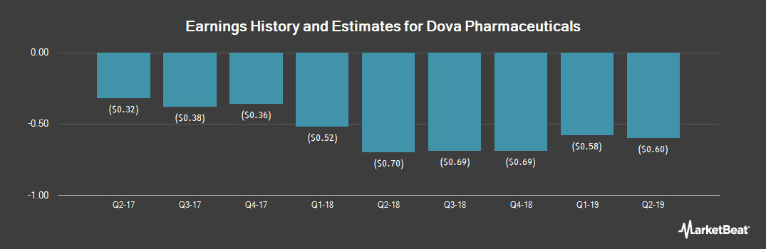 Earnings by Quarter for Dova Pharmaceuticals (NASDAQ:DOVA)