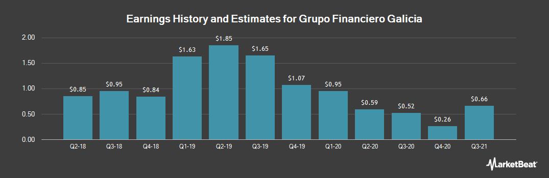Earnings by Quarter for Grupo Financiero Galicia (NASDAQ:GGAL)