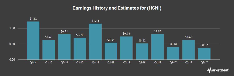 Earnings by Quarter for HSN (NASDAQ:HSNI)