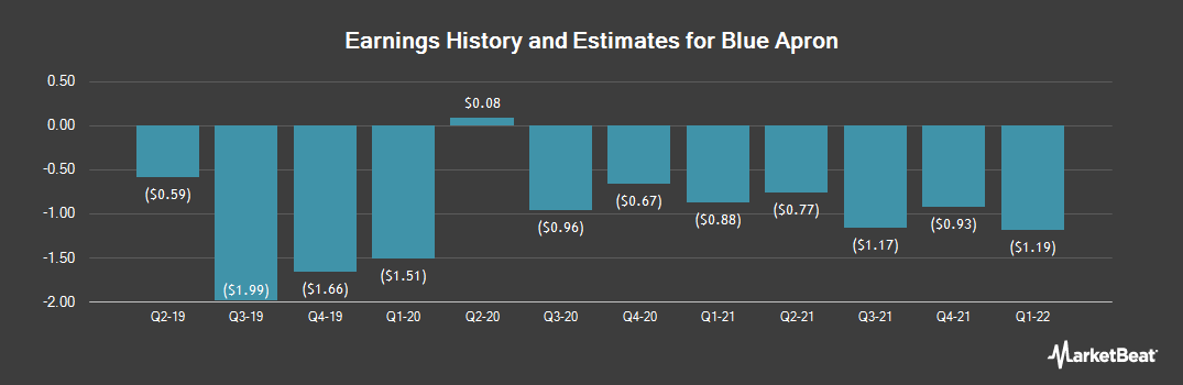 Earnings by Quarter for Blue Apron (NYSE:APRN)