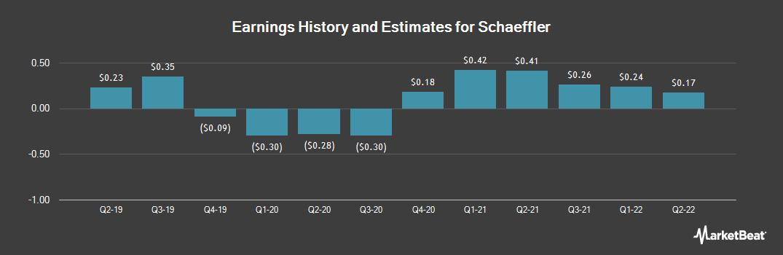 Earnings by Quarter for Schaeffler (OTCMKTS:SCFLF)