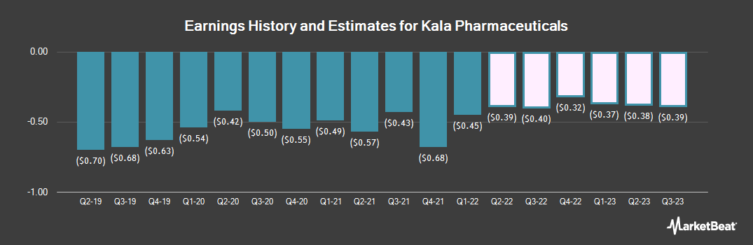 Earnings by Quarter for Kala Pharmaceuticals (NASDAQ:KALA)