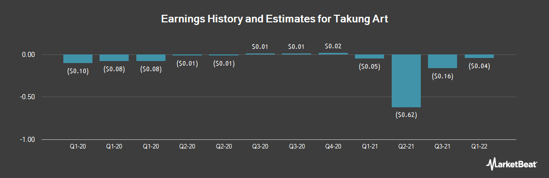 Earnings by Quarter for Takung Art (NYSEAMERICAN:TKAT)
