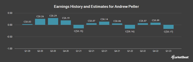 Earnings by Quarter for Andrew Peller (TSE:ADW)