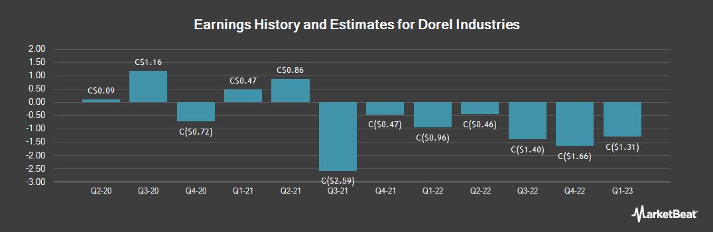 Earnings by Quarter for Dorel Industries (TSE:DII)
