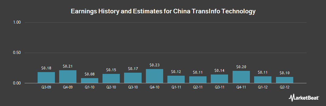 Earnings by Quarter for China TransInfo Technology (NASDAQ:CTFO)